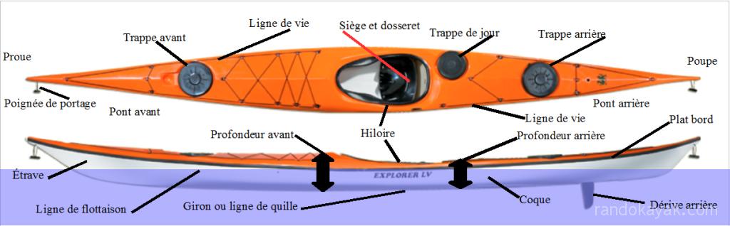 kayak de radonnée en mer
