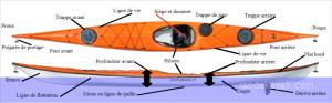 kayak de randonnée en mer