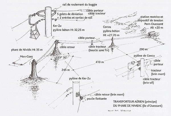Le téléphérique du phare de Nividic