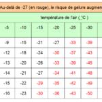 Météo-France, tableau des températures ressenties en fonction du vent.